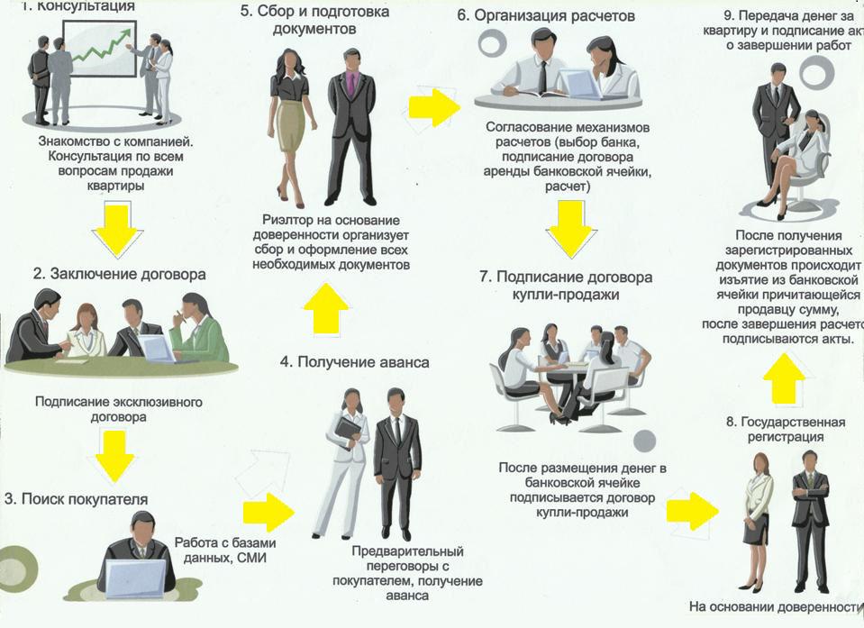 Схема: риэлторский бизнес