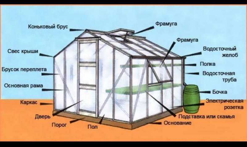 Как построить теплицы для выращивания овощей круглый год - лучшая инструкция!