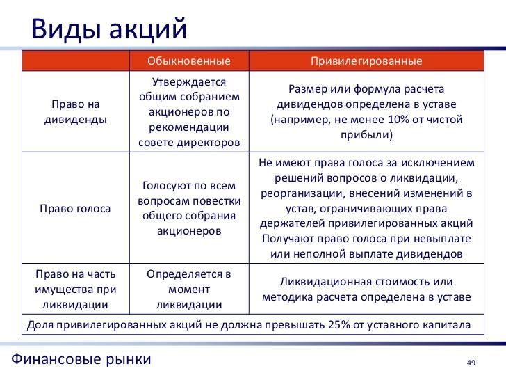 Количество Акций Определенной Категории Право На Приобретение Которых Предоставляют Опционы Эмитента