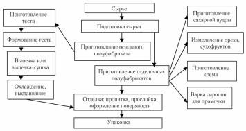 Схема производства кондитерских изделий