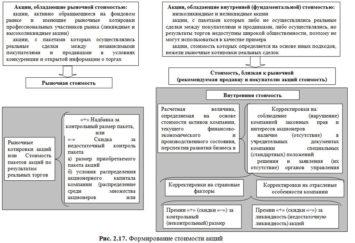 Изображение - В какие акции лучше вложить деньги в 2019 году Formirovanie-stoimosti-aktsiy-355x243