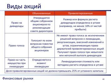 Изображение - В какие акции лучше вложить деньги в 2019 году Vidyi-aktsiy-355x266